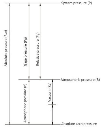 EST370 Absolute Pressure Transmitters drawing 1