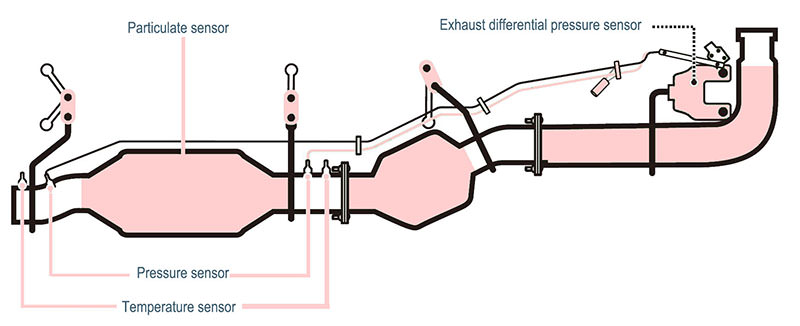Automobile pressure sensor is used to measure the exhaust gas pressure