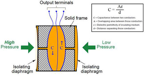 a capacitance detector circuit connected to this cell uses a high-frequency  ac excitation signal to measure the different in capacitance between the  two