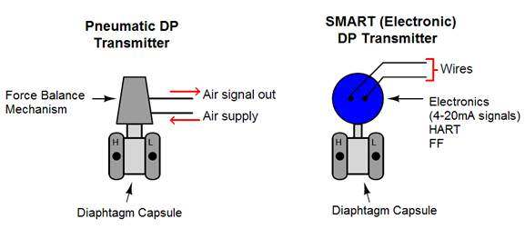 DP Transmitter 01 – Eastsensor