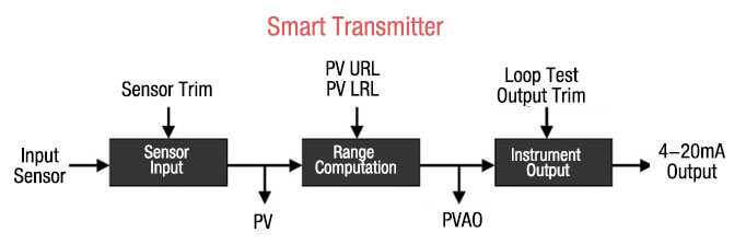 How are HART transmitter calibrated-2-Eastsensor Technology