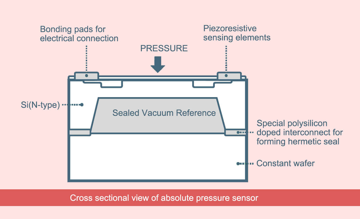 absolute pressure sensors-cross section view