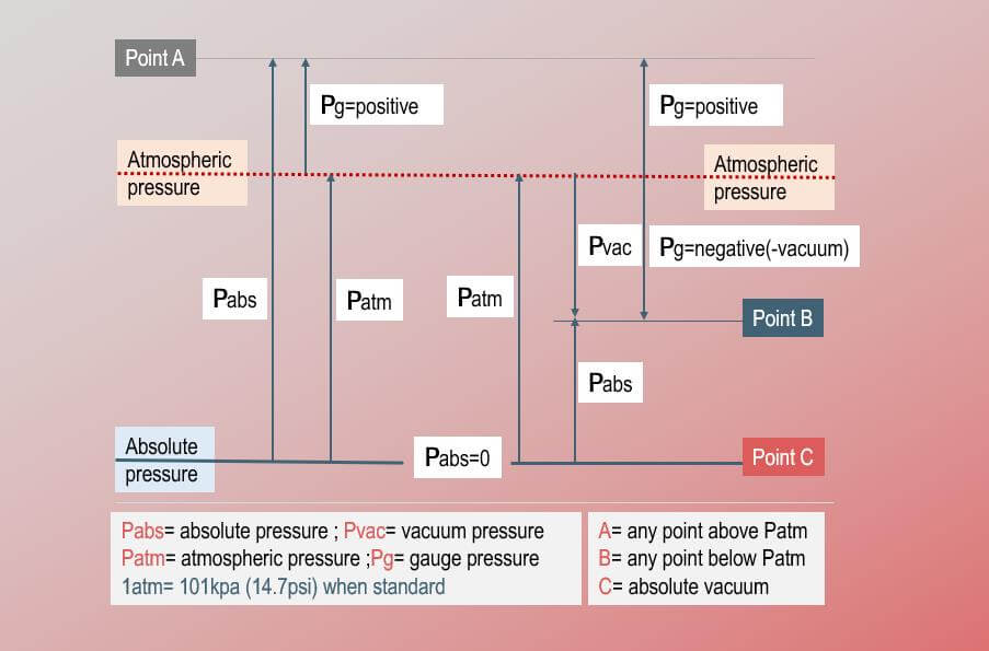 relationship and difference among gauge pressure, absolute pressure, differential pressure